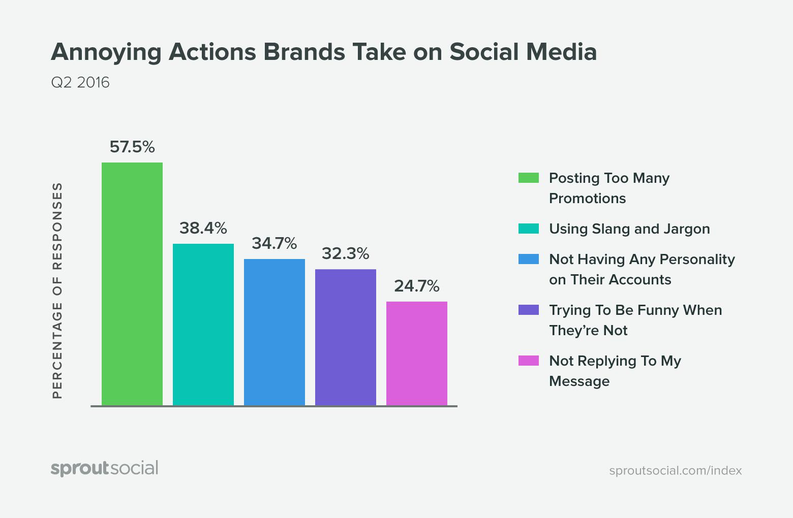 Social media posts statistics